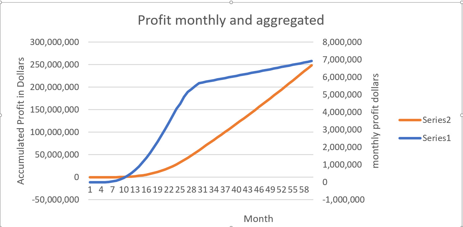 Monthly profit series 1  Accumulated Profit Series 2